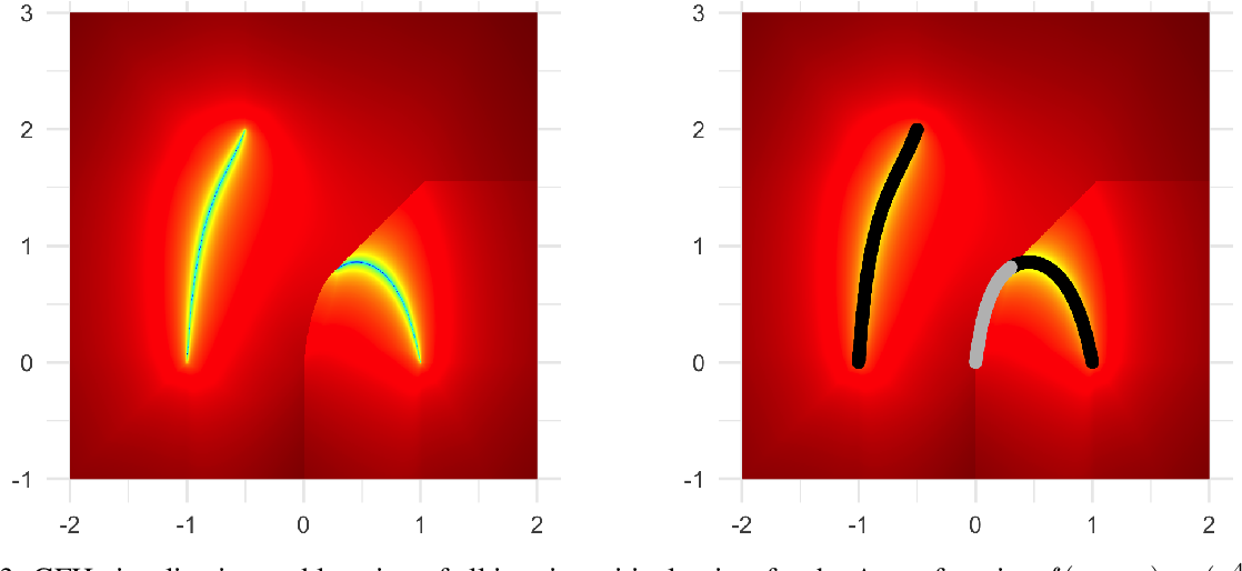 Figure 3 for One PLOT to Show Them All: Visualization of Efficient Sets in Multi-Objective Landscapes