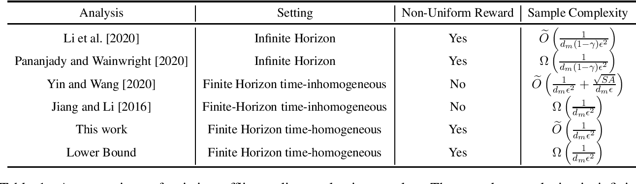 Figure 1 for Nearly Horizon-Free Offline Reinforcement Learning