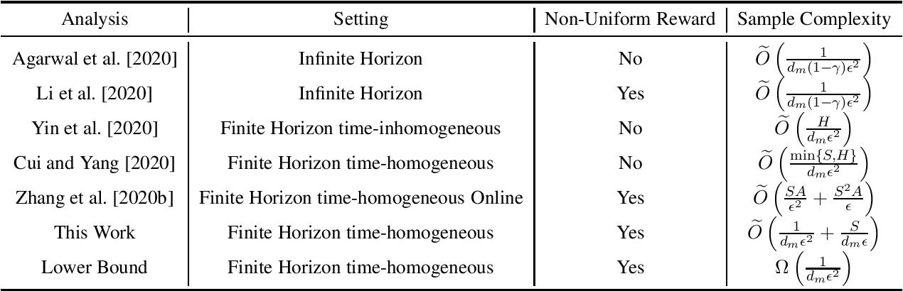Figure 2 for Nearly Horizon-Free Offline Reinforcement Learning