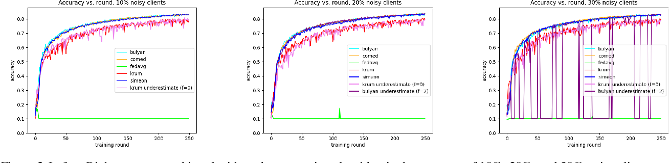 Figure 2 for Simeon -- Secure Federated Machine Learning Through Iterative Filtering