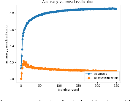 Figure 4 for Simeon -- Secure Federated Machine Learning Through Iterative Filtering