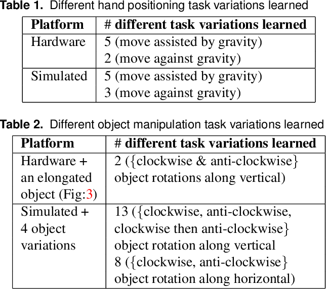 Figure 2 for Learning Dexterous Manipulation Policies from Experience and Imitation