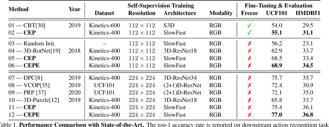 Figure 2 for Back to the Future: Cycle Encoding Prediction for Self-supervised Contrastive Video Representation Learning
