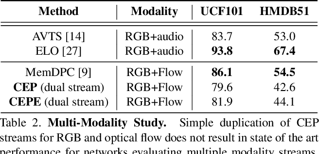 Figure 4 for Back to the Future: Cycle Encoding Prediction for Self-supervised Contrastive Video Representation Learning