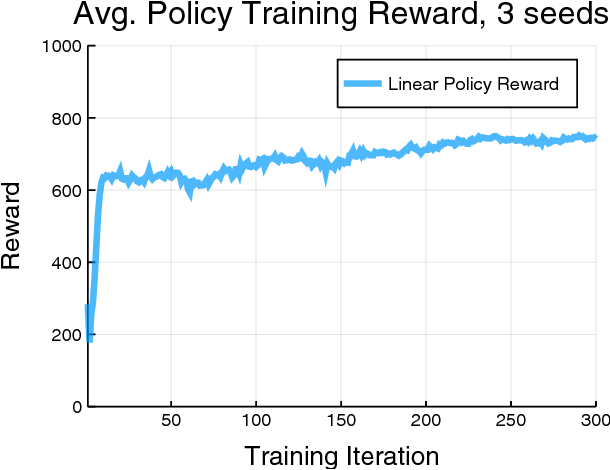 Figure 1 for Reinforcement learning for non-prehensile manipulation: Transfer from simulation to physical system