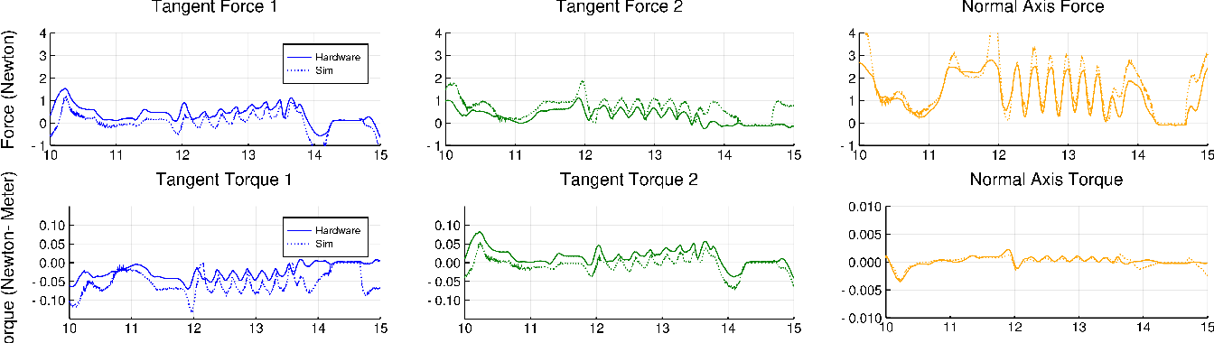 Figure 3 for Reinforcement learning for non-prehensile manipulation: Transfer from simulation to physical system