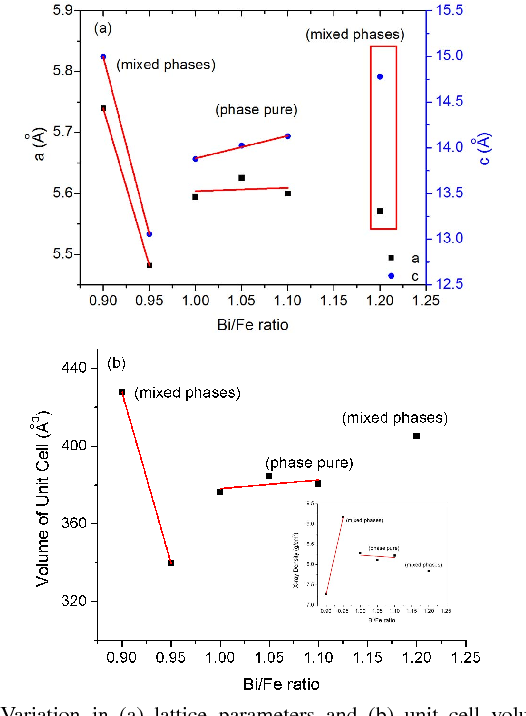 Figure 3 from Effect of Bi/Fe Ratio on the Structural and
