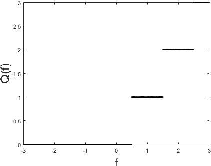 Figure 3 for Quantization Mimic: Towards Very Tiny CNN for Object Detection