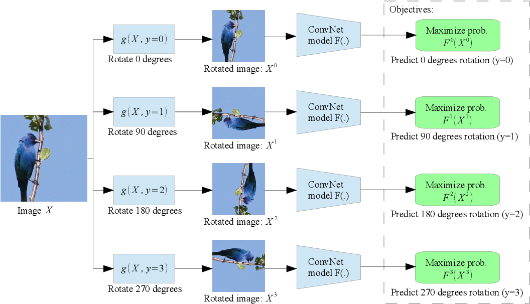 Figure 3 for Unsupervised Representation Learning by Predicting Image Rotations
