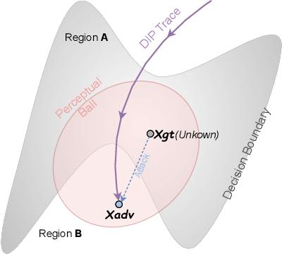 Figure 1 for Delving into Deep Image Prior for Adversarial Defense: A Novel Reconstruction-based Defense Framework