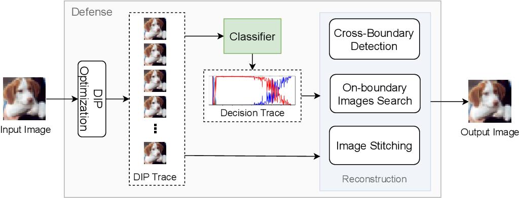 Figure 3 for Delving into Deep Image Prior for Adversarial Defense: A Novel Reconstruction-based Defense Framework