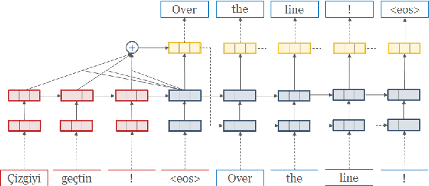 Figure 1 for OpenNMT: Open-source Toolkit for Neural Machine Translation