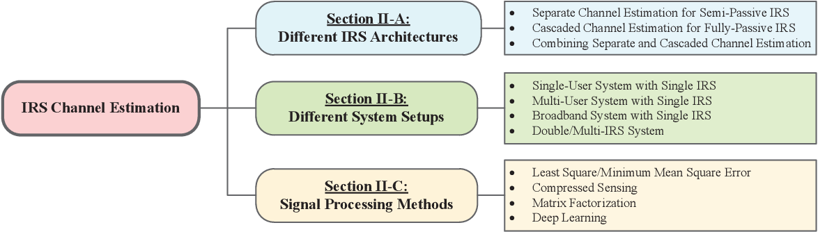 Figure 4 for A Survey on Channel Estimation and Practical Passive Beamforming Design for Intelligent Reflecting Surface Aided Wireless Communications