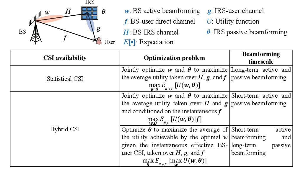 Figure 2 for A Survey on Channel Estimation and Practical Passive Beamforming Design for Intelligent Reflecting Surface Aided Wireless Communications