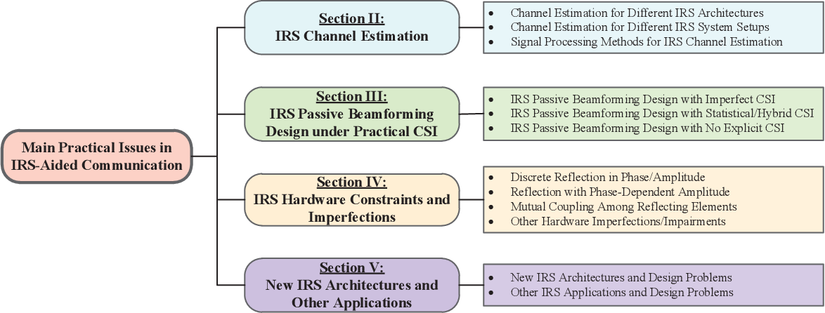 Figure 3 for A Survey on Channel Estimation and Practical Passive Beamforming Design for Intelligent Reflecting Surface Aided Wireless Communications