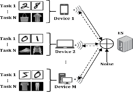 Figure 1 for Multi-task Over-the-Air Federated Learning: A Non-Orthogonal Transmission Approach