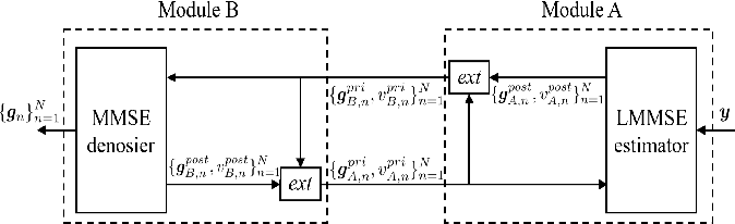 Figure 2 for Multi-task Over-the-Air Federated Learning: A Non-Orthogonal Transmission Approach