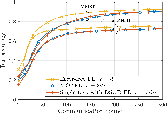 Figure 3 for Multi-task Over-the-Air Federated Learning: A Non-Orthogonal Transmission Approach
