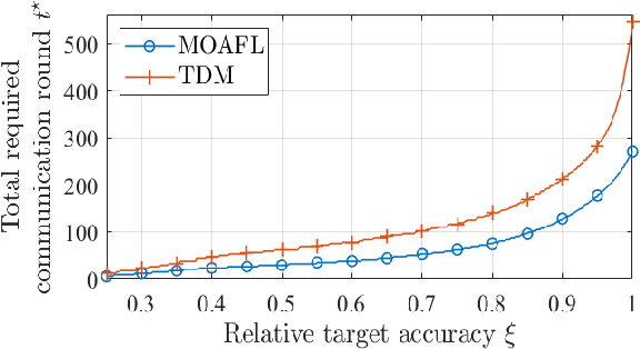 Figure 4 for Multi-task Over-the-Air Federated Learning: A Non-Orthogonal Transmission Approach