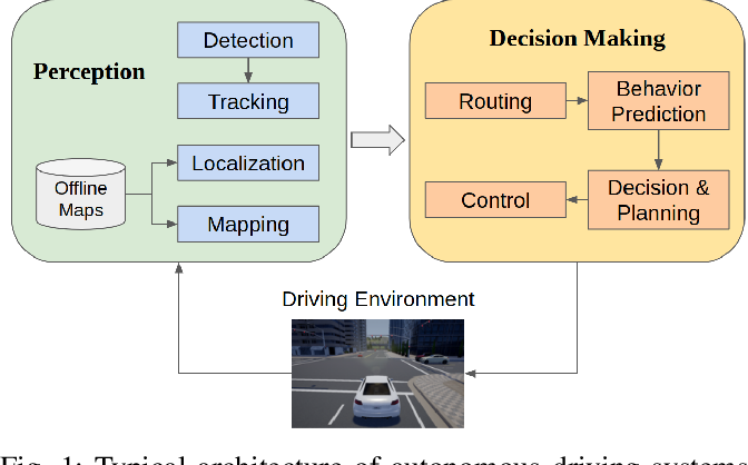 Figure 1 for End-to-end Autonomous Driving Perception with Sequential Latent Representation Learning