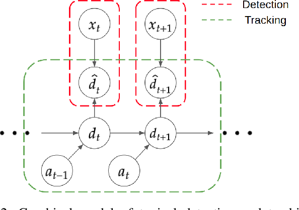 Figure 3 for End-to-end Autonomous Driving Perception with Sequential Latent Representation Learning