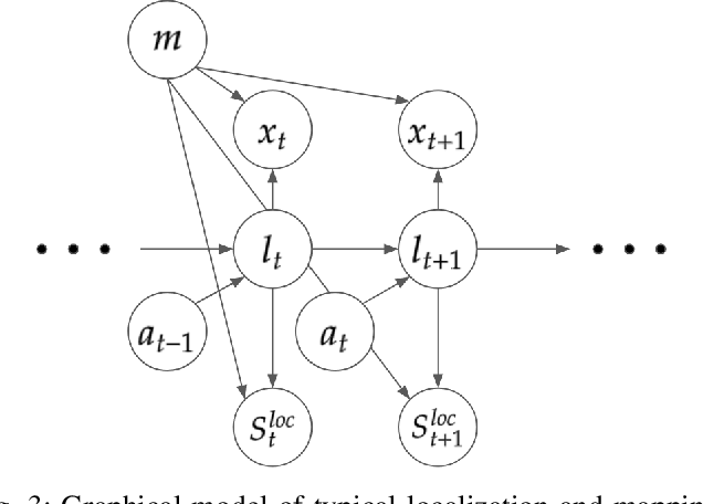 Figure 4 for End-to-end Autonomous Driving Perception with Sequential Latent Representation Learning