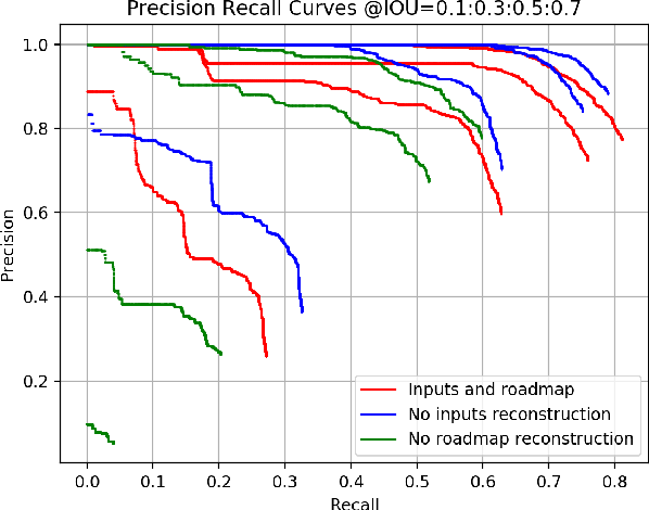 Figure 2 for End-to-end Autonomous Driving Perception with Sequential Latent Representation Learning