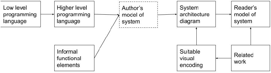 Figure 3 for Scholarly AI system diagrams as an access point to mental models
