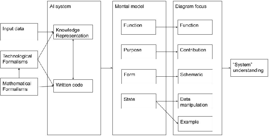 Figure 1 for Scholarly AI system diagrams as an access point to mental models