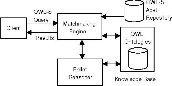 Improved matchmaking algorithm for semantic web services based on bipartite graph matching