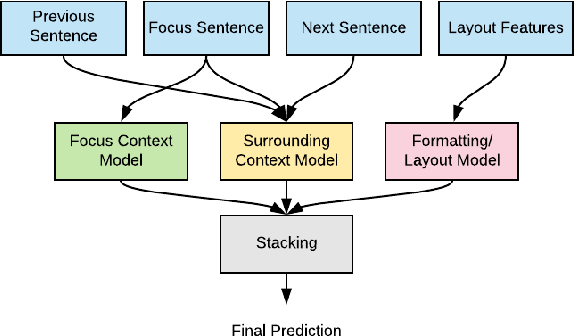 Figure 3 for An Ensemble Approach for Automatic Structuring of Radiology Reports