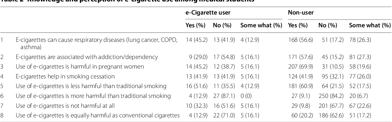 Electronic cigarettes use and perception amongst medical