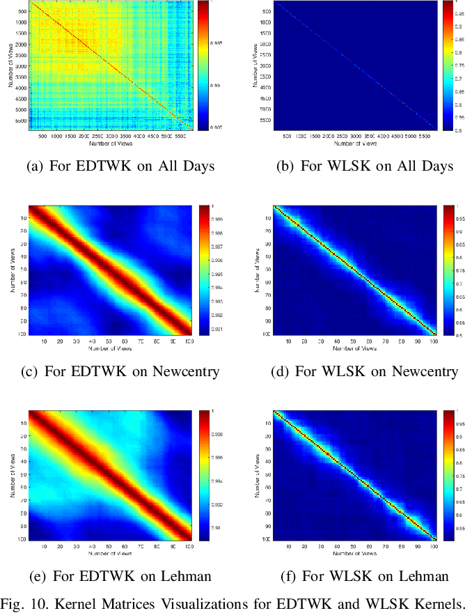 Figure 2 for Entropic Dynamic Time Warping Kernels for Co-evolving Financial Time Series Analysis
