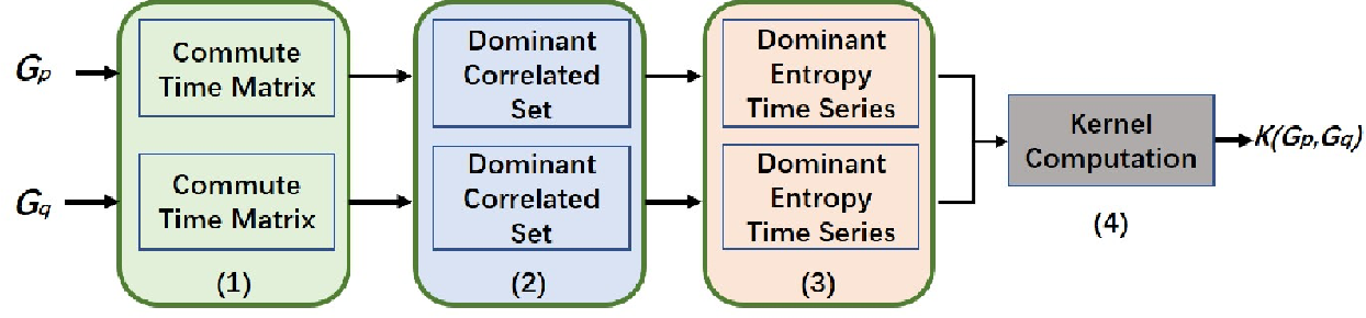 Figure 1 for Entropic Dynamic Time Warping Kernels for Co-evolving Financial Time Series Analysis