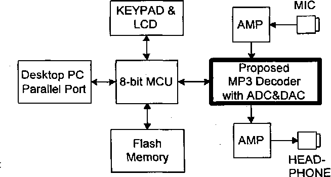 Figure 4 from A full accuracy MPEG1 audio layer 3 (MP3