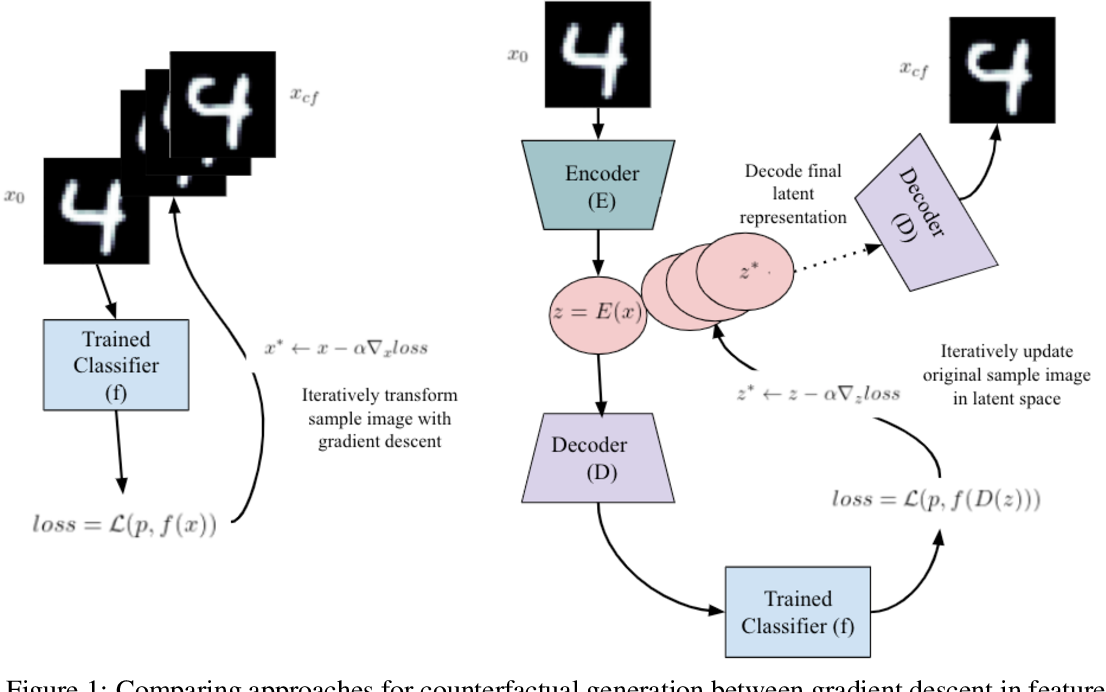 Figure 1 for Latent-CF: A Simple Baseline for Reverse Counterfactual Explanations