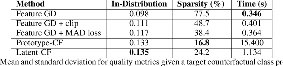 Figure 2 for Latent-CF: A Simple Baseline for Reverse Counterfactual Explanations