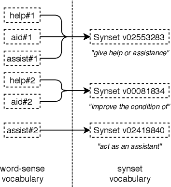 Figure 1 for Sense Vocabulary Compression through the Semantic Knowledge of WordNet for Neural Word Sense Disambiguation