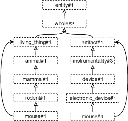 Figure 3 for Sense Vocabulary Compression through the Semantic Knowledge of WordNet for Neural Word Sense Disambiguation
