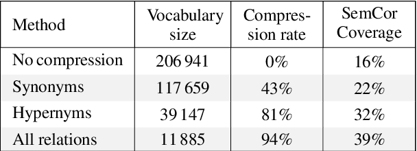 Figure 2 for Sense Vocabulary Compression through the Semantic Knowledge of WordNet for Neural Word Sense Disambiguation