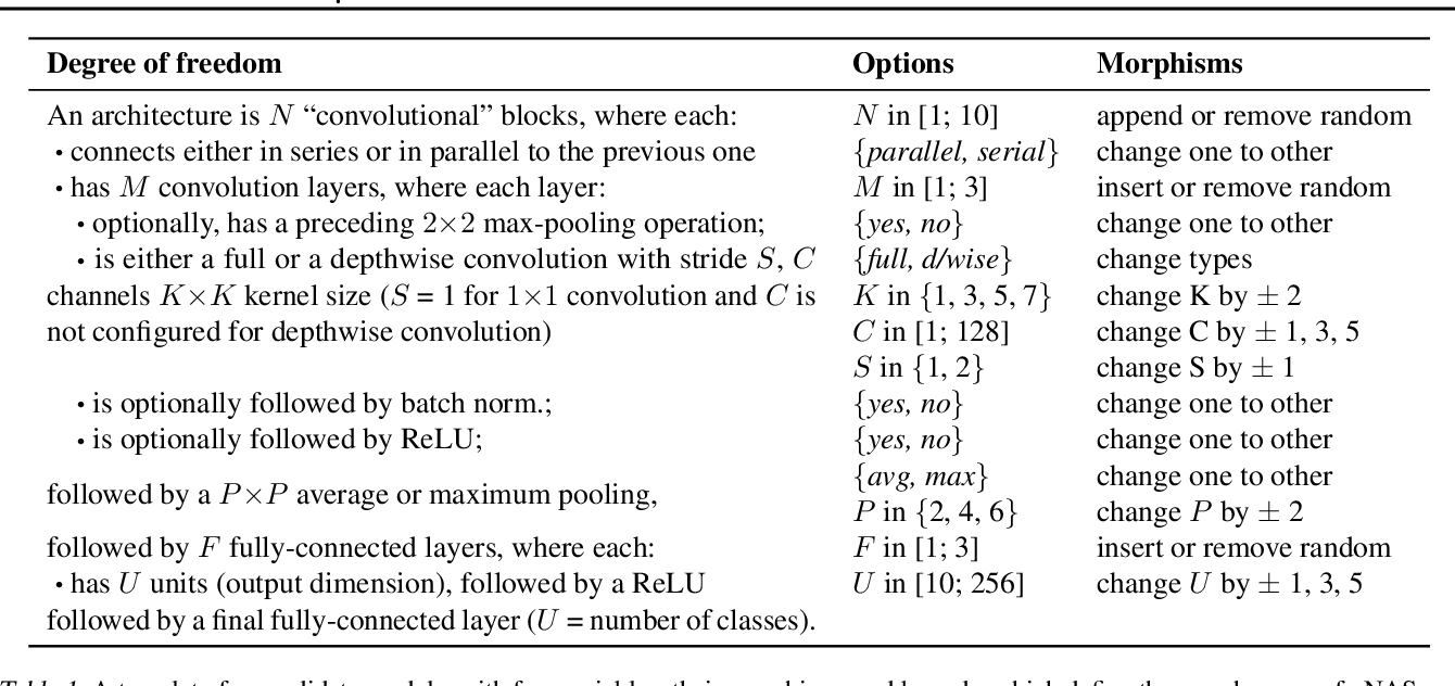 Figure 1 for $μ$NAS: Constrained Neural Architecture Search for Microcontrollers