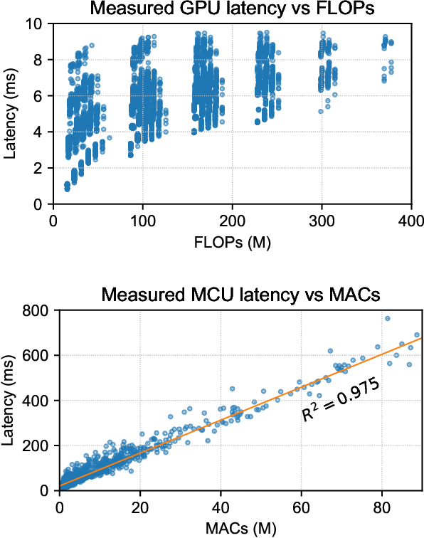 Figure 3 for $μ$NAS: Constrained Neural Architecture Search for Microcontrollers