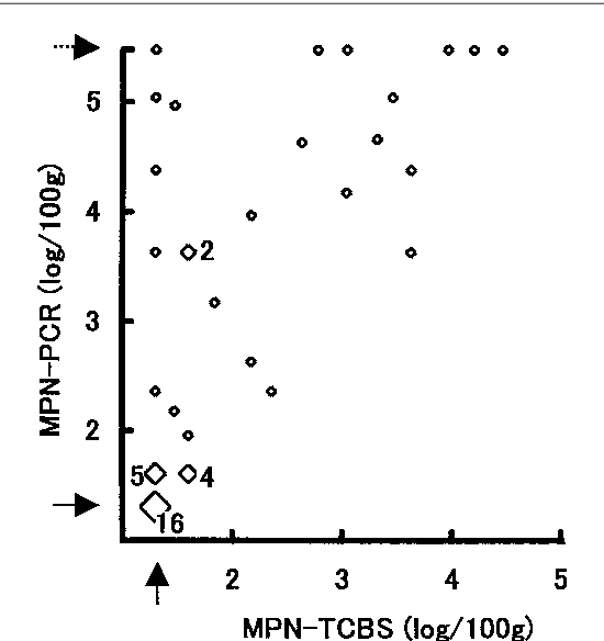 Figure 1 from Evaluation of MPN method combined with PCR
