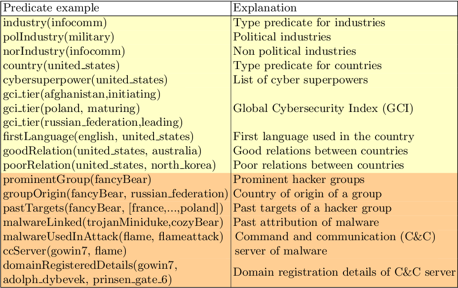 Figure 2 for An Argumentation-Based Approach to Assist in the Investigation and Attribution of Cyber-Attacks