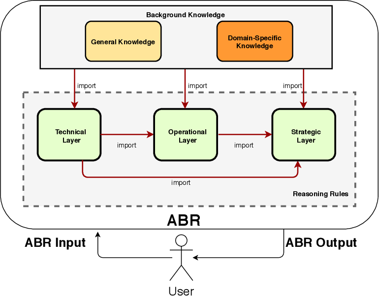 Figure 1 for An Argumentation-Based Approach to Assist in the Investigation and Attribution of Cyber-Attacks