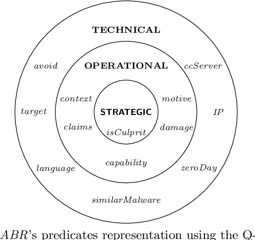 Figure 3 for An Argumentation-Based Approach to Assist in the Investigation and Attribution of Cyber-Attacks