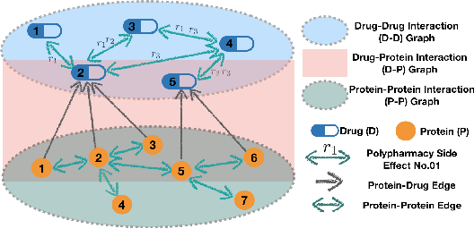 Figure 1 for Tri-graph Information Propagation for Polypharmacy Side Effect Prediction