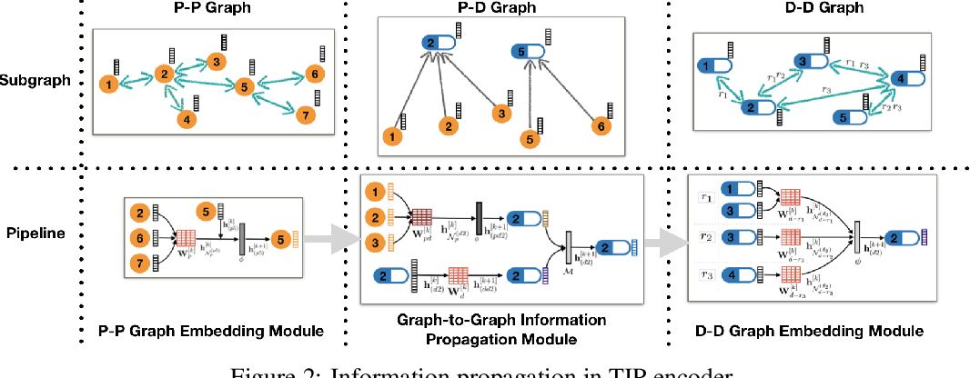 Figure 3 for Tri-graph Information Propagation for Polypharmacy Side Effect Prediction