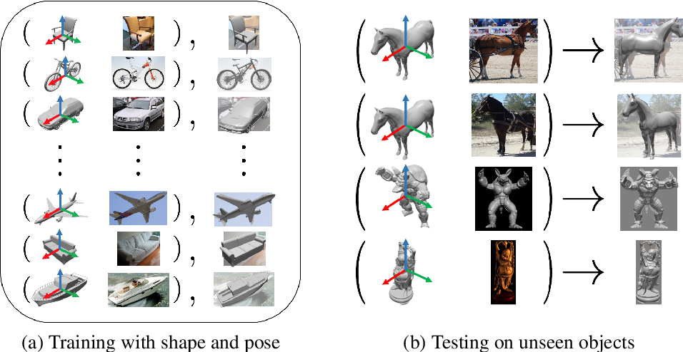 Figure 1 for Pose from Shape: Deep Pose Estimation for Arbitrary 3D Objects