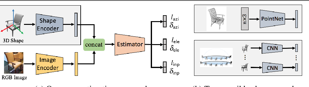 Figure 3 for Pose from Shape: Deep Pose Estimation for Arbitrary 3D Objects